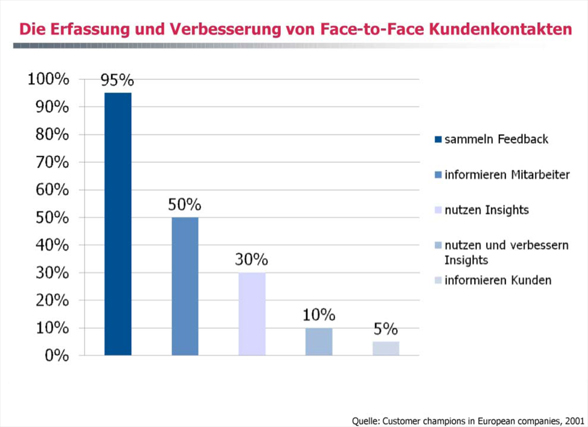Grafik: Die Erfassung und Verbesserung von Face-to-Face Kundenkontakten