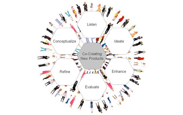 Co-Creation und die Macht der Kooperation