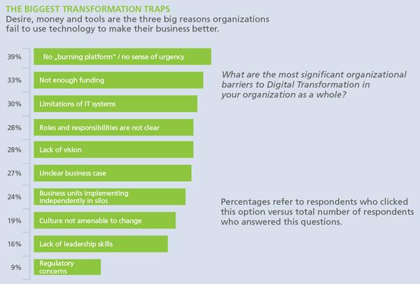 Digitale Transformation: Der Veränderungsprozess darf nicht delegiert werden!