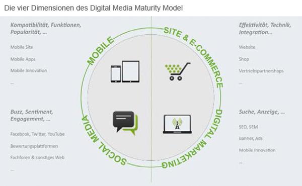 Masterplan für die digitale Transformation