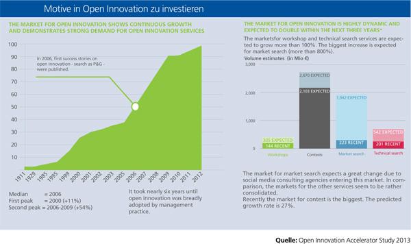 Open Innovation: Was aktiviert Menschen?