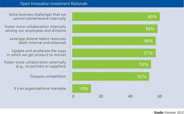 Warum Open Innovation?