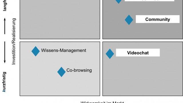 Multikanal Strategie für Call Center