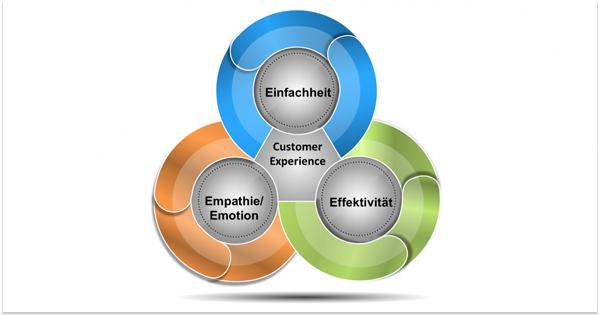 Customer Experience Management Strategie