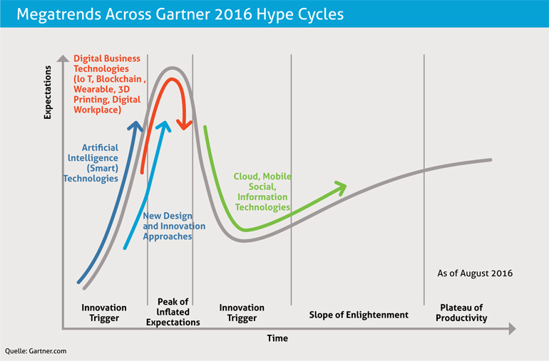 Wie Smart Services Branchen verändern