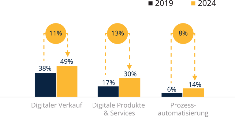 Die digitale Dividende in Zahlen