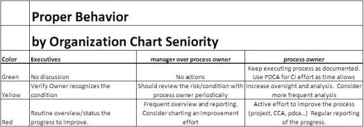 Red Yellow Green Rating Scale for Scorecards and Management Behavior