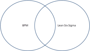 Business Process Management (BPM) and Lean Six Sigma Overlap