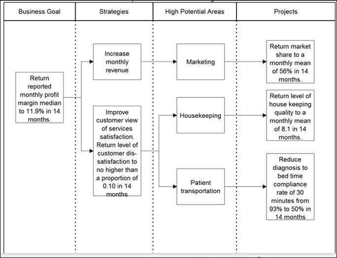Lean Six Sigma Body Of Knowledge for Black Belts Enterprise Improvement Plan