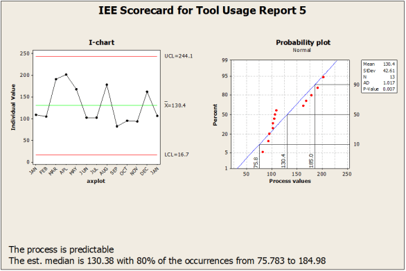 IEE 30,000-foot-level KPI dashboard reporting example 5