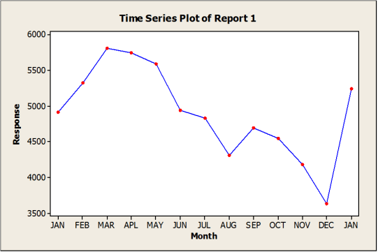 Traditional KPI reporting example 1