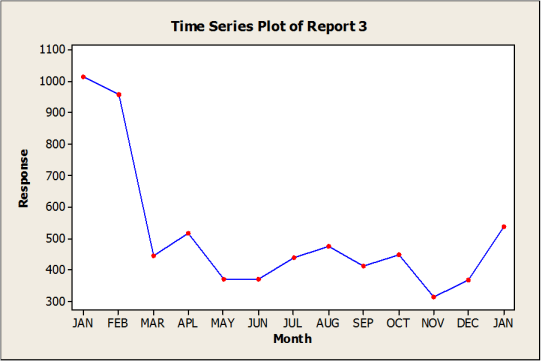 Traditional KPI reporting example 3