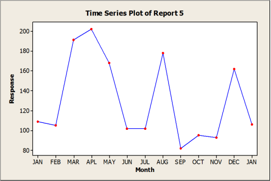 Traditional KPI reporting example 5