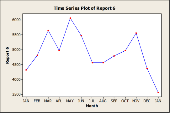 Traditional KPI reporting example 6