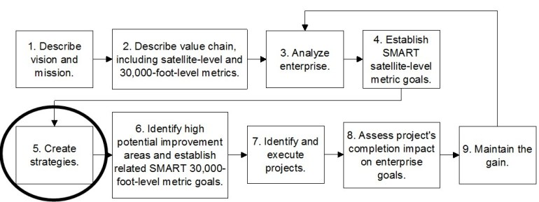 total quality management systems approach