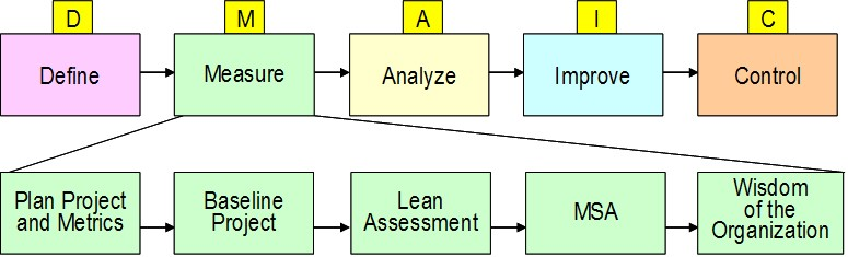 IEE Lean and Six Sigma project deployment roadmap