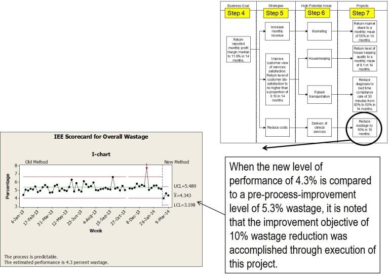 business goal setting enterprise improvement plan demonstration an improvement