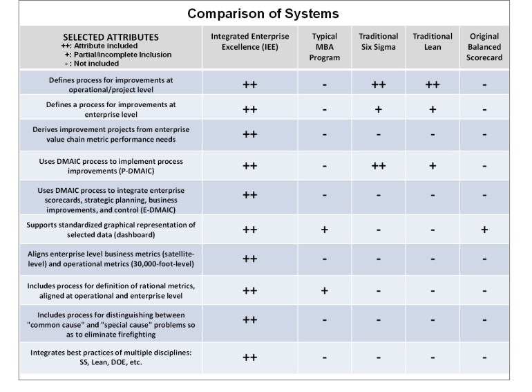 Comparison Chart Business Management System IEE Book Preface