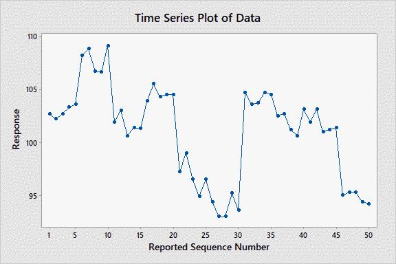 KPI Report Example: Time series analysis