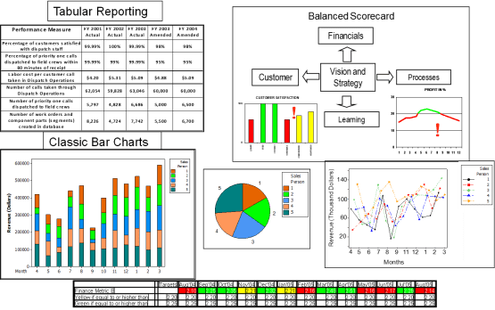 KPI tracking and process performance reporting to improve