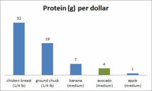 Protein per dollar avocados
