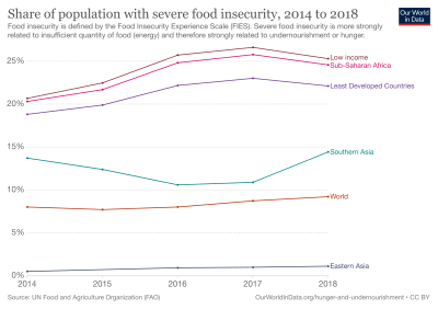 Climate change will continue to widen gaps in food security, new study finds