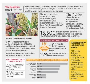30% opt millets due to health issues