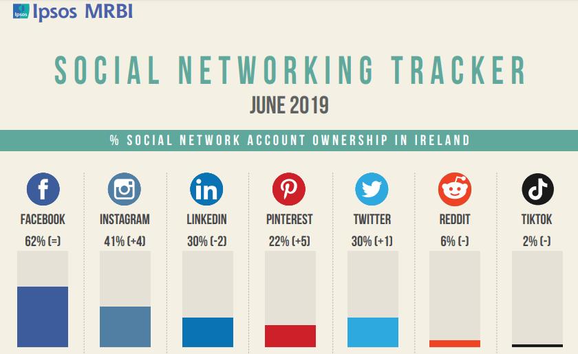 Image result for social media stats ireland 2019