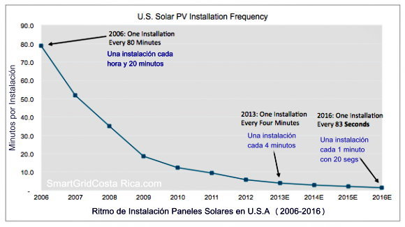 U.S. SOLAR MARKET INSIGHT Investigacion Mercado Solar USA Cuadros comparativos 2008-2016