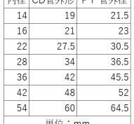 CD管とPF管の外径と内径の関係