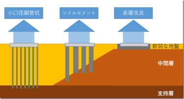 ソイルセメントが土地の価値を目減りさせる!?地盤改良を提案されたら絶対すべきこと。