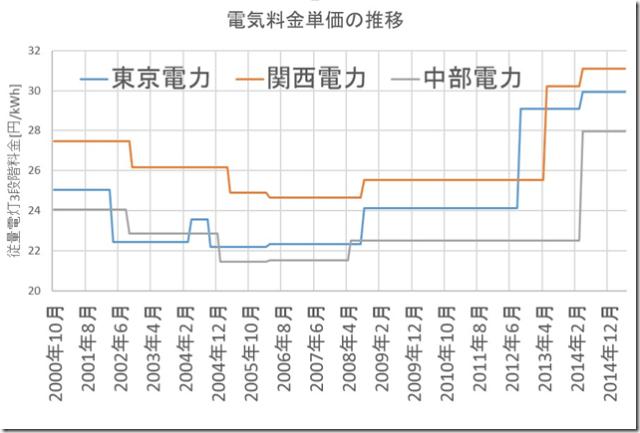 関西 電気代 安い