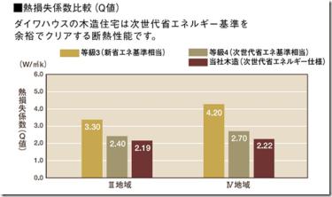 大和ハウスで家を建てるのに必要なお金と値引き:見積書で見るハウスメーカー比較
