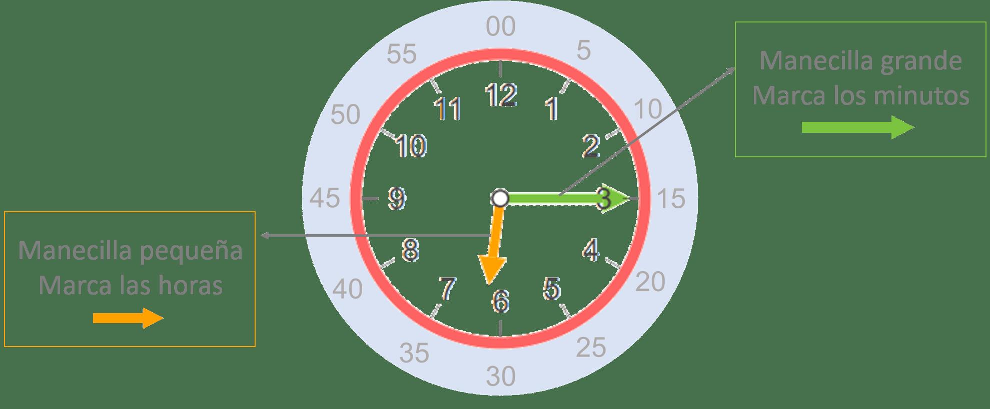 Horas Conceptos Basicos Para Aprender A Leer La Hora En