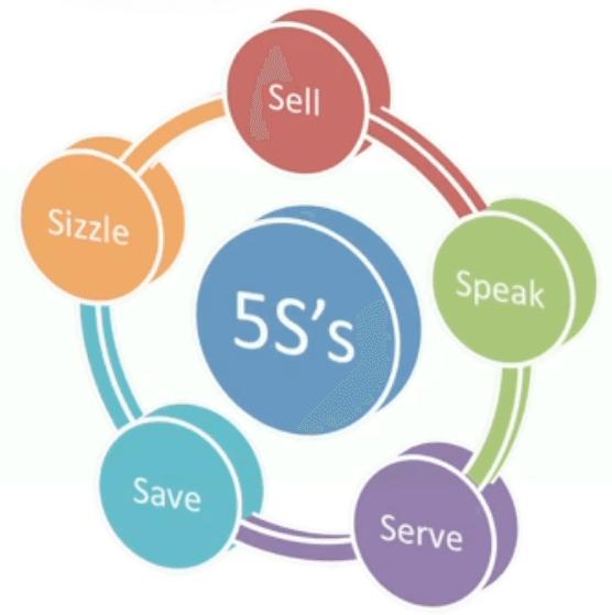 The 5 S Model Of E-Marketing Objectives