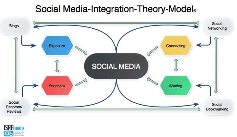 Social Media Integration Theory Model Social Media Integration Social Media Help Social Media Strategies