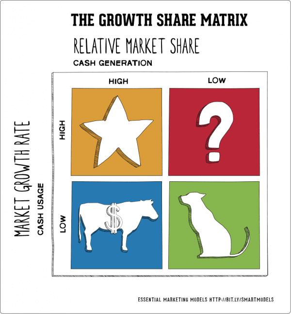 The-Growth-Share-matrix
