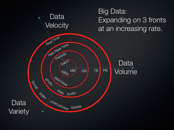 Big Data -Xu hướng Digital Marketing