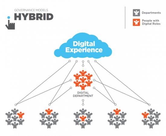 Governance_Models_Hybrid