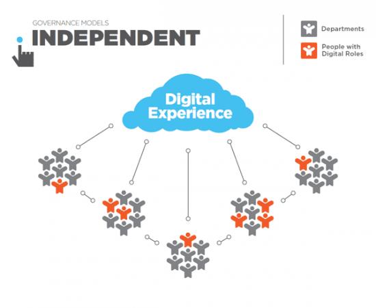 Governance_Models_Independent