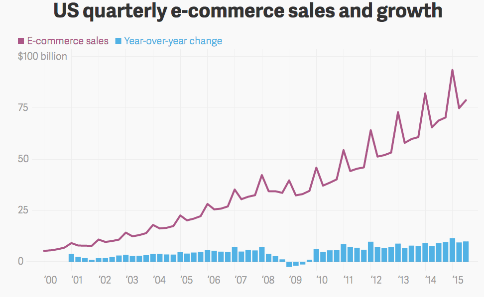 us-ecommerce-sales-growth-chart