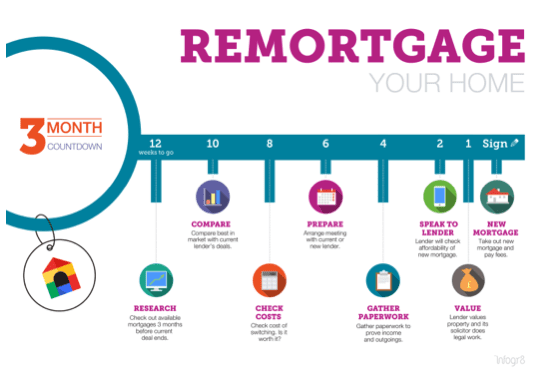Infographic content marketing for remortgage