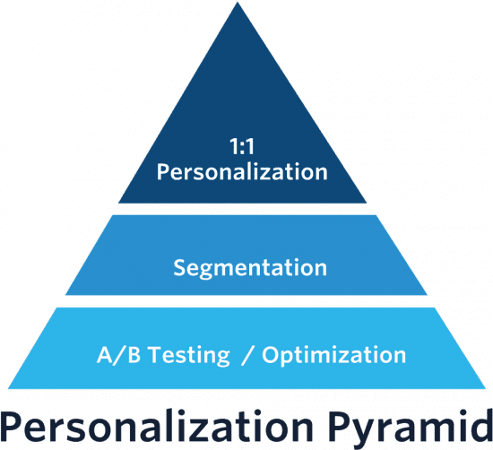 the Personalization Pyramid
