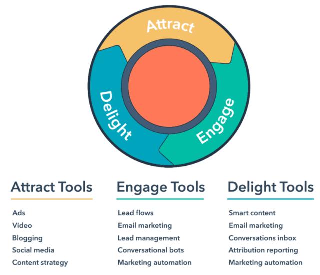 Inbound Marketing Methodology (Image: Smart Insights)