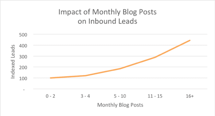 Impact of monthly blog posts on inbound leads
