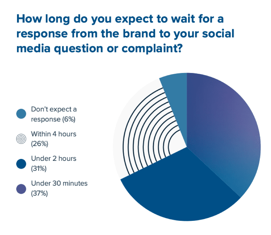 Expected brand responses time on social media