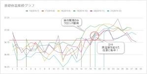 基礎体温推移グラフ