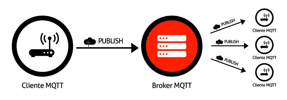 MQTT y la escalabilidad del broker