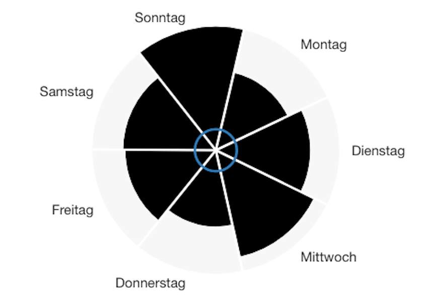 Interessante Sonos-Statistik (Foto: SmartPhoneFan.de)