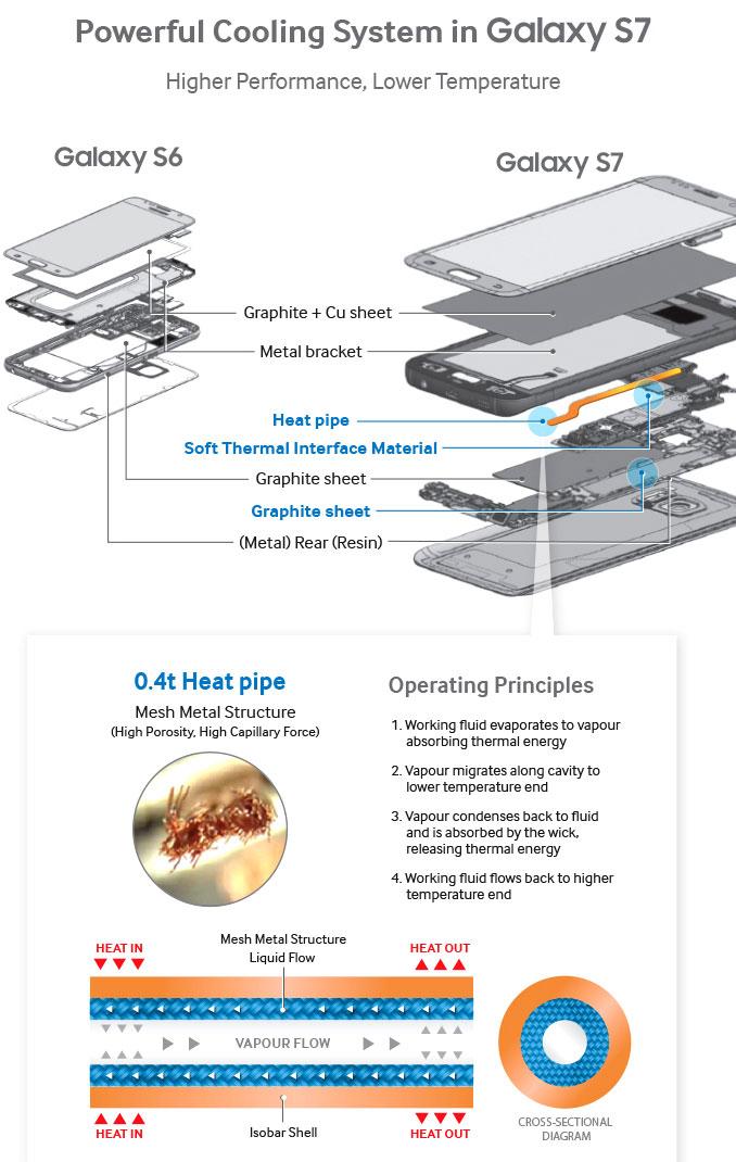 Samsung razotkrio rashladni sistem Galaxya S7 i S7 edge